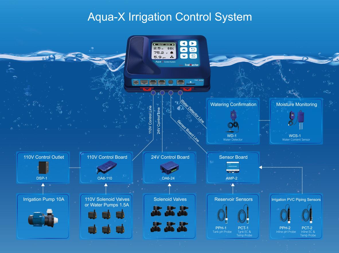 TrolMaster Aqua-X System